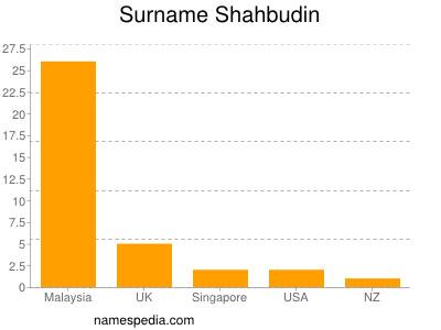 Surname Shahbudin