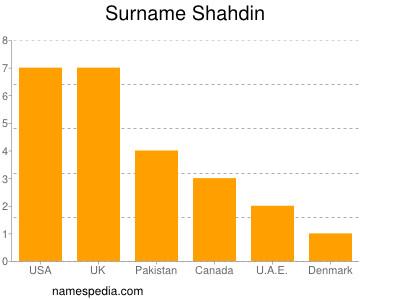 Surname Shahdin