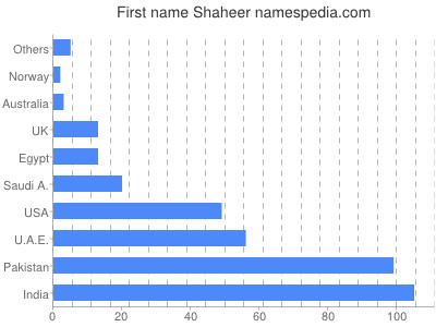 Given name Shaheer