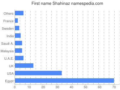 Given name Shahinaz