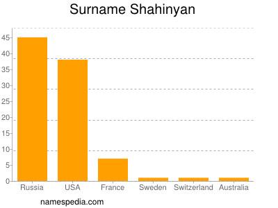 Surname Shahinyan