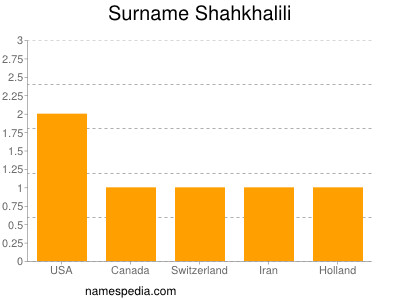 Familiennamen Shahkhalili