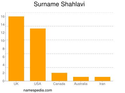 Surname Shahlavi