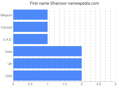 Given name Shainoor