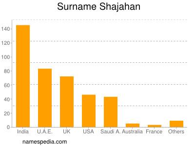 Surname Shajahan