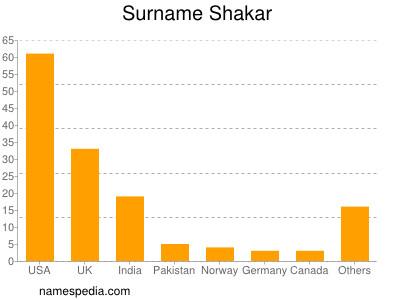 Surname Shakar