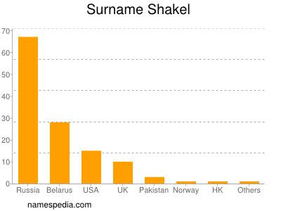 Surname Shakel