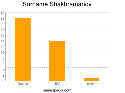 Surname Shakhramanov