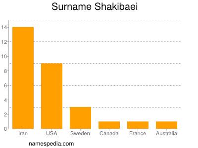 Surname Shakibaei