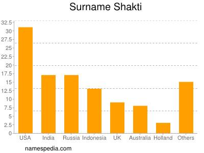 Surname Shakti