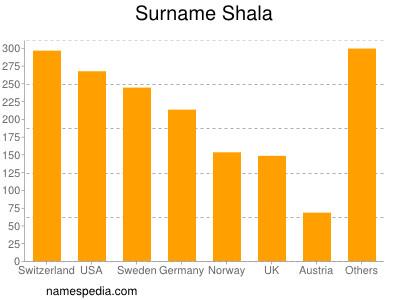 Surname Shala