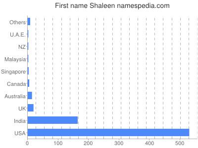 Vornamen Shaleen