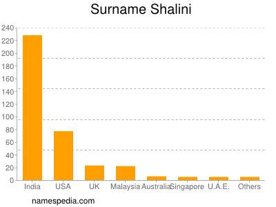 Surname Shalini