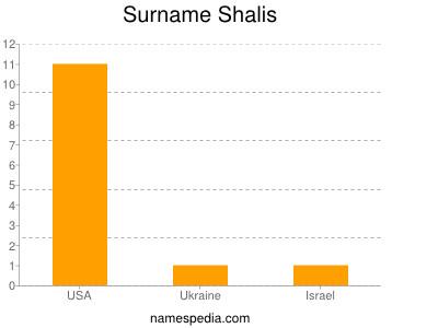 Surname Shalis