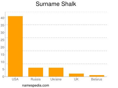 Surname Shalk