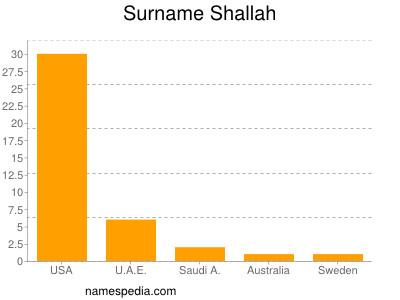 Surname Shallah