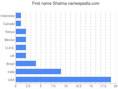 Given name Shalma