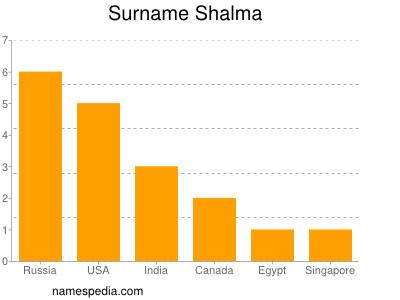 Surname Shalma