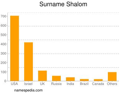 Surname Shalom