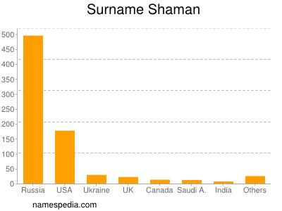 Surname Shaman
