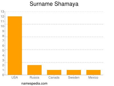 Familiennamen Shamaya