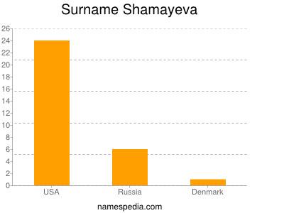 Surname Shamayeva
