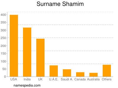 Surname Shamim