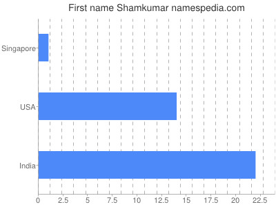 Given name Shamkumar