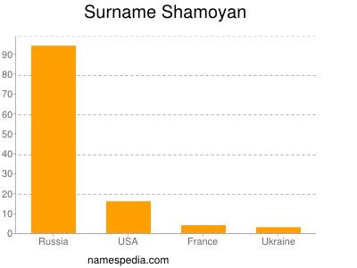 Surname Shamoyan