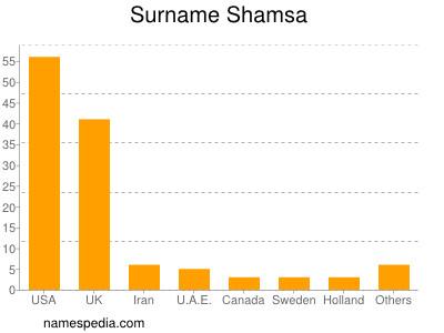 Surname Shamsa