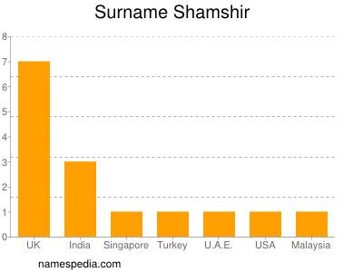nom Shamshir
