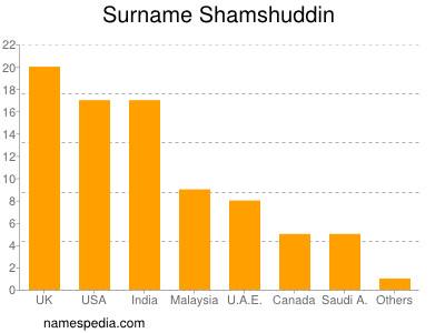 nom Shamshuddin