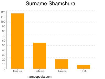 Surname Shamshura