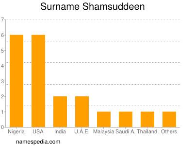 Surname Shamsuddeen