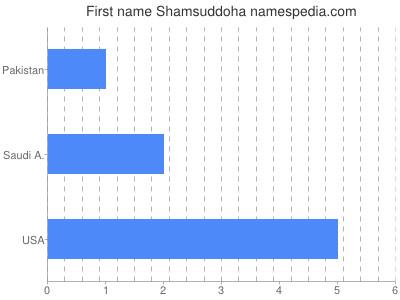 Given name Shamsuddoha