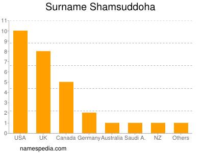 Surname Shamsuddoha