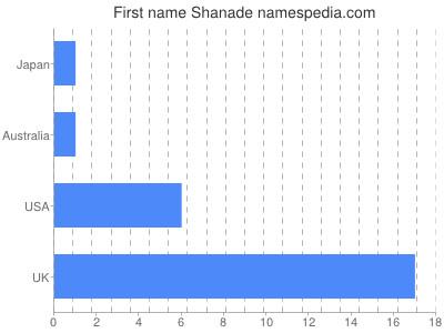 Given name Shanade