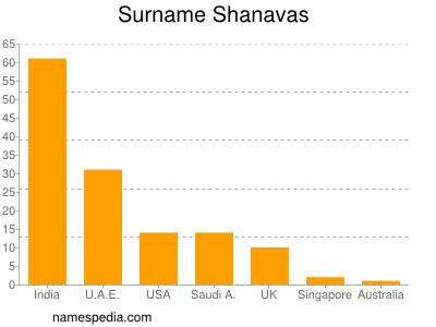 Surname Shanavas
