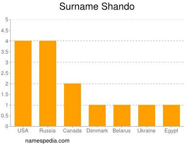 Surname Shando