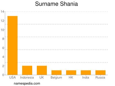 Surname Shania
