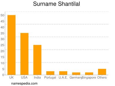 nom Shantilal