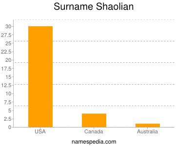 Familiennamen Shaolian
