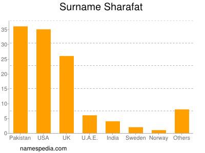 sharafat name
