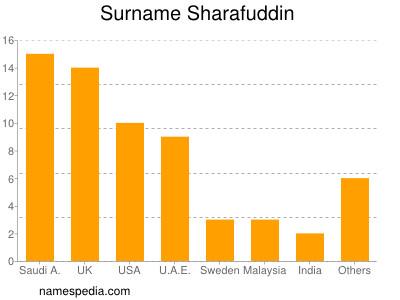 nom Sharafuddin