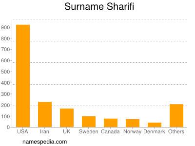 Surname Sharifi
