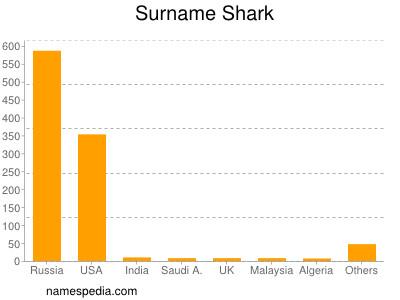 Surname Shark