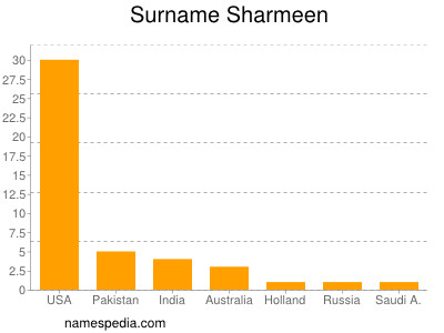 Sharmeen names encyclopedia for Divan name meaning