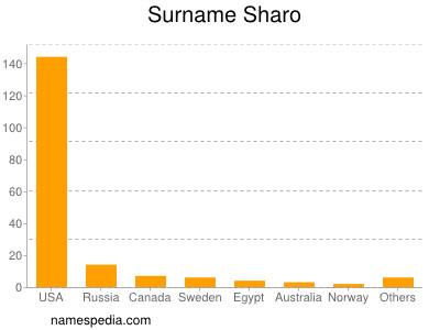 Surname Sharo