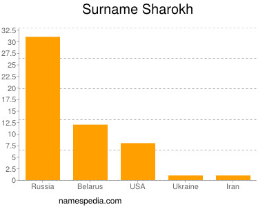 Surname Sharokh