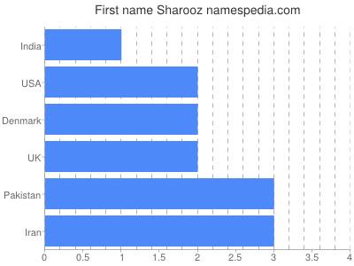 Given name Sharooz